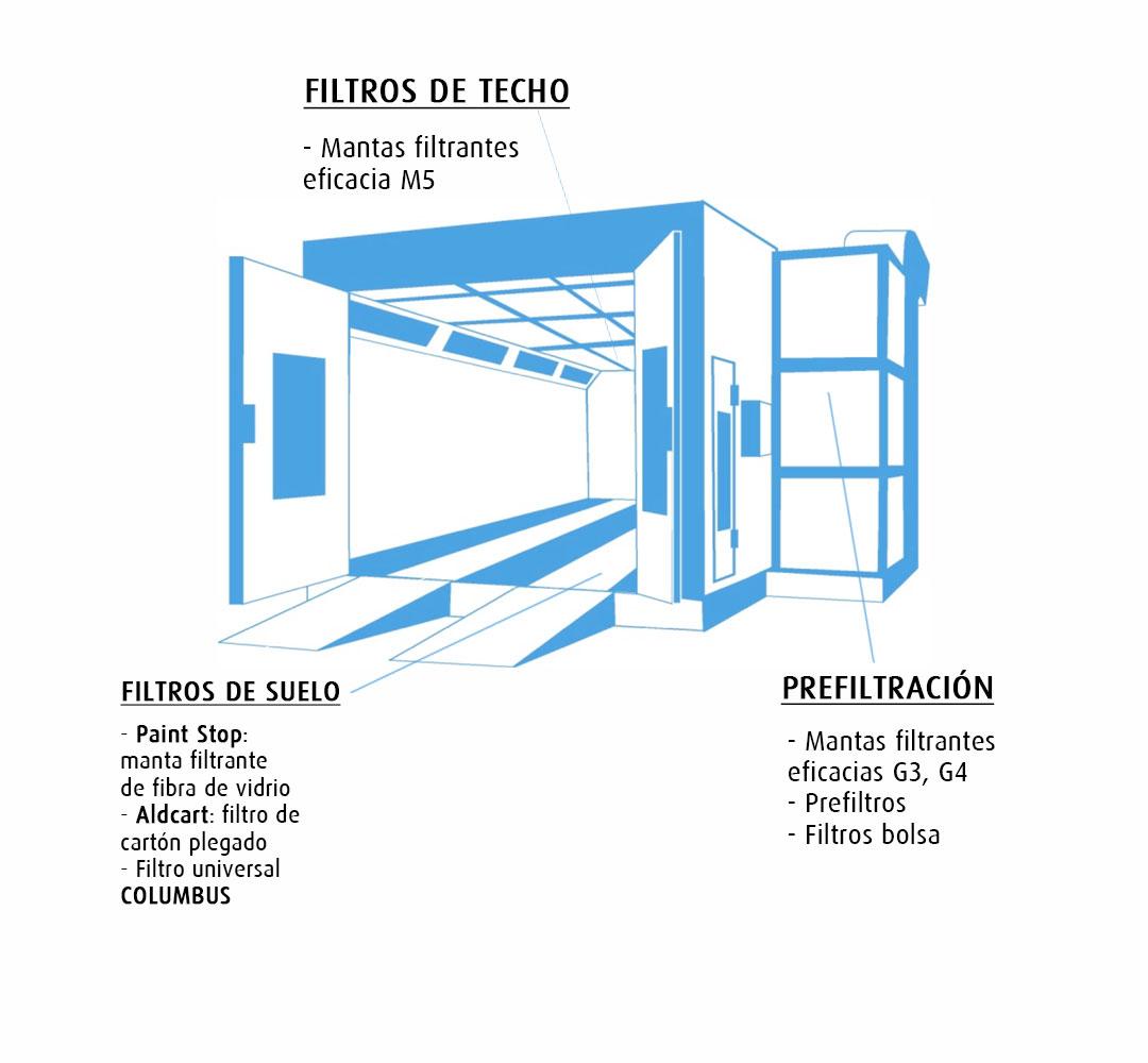 Filtros Cartés: Cabinas de pintura