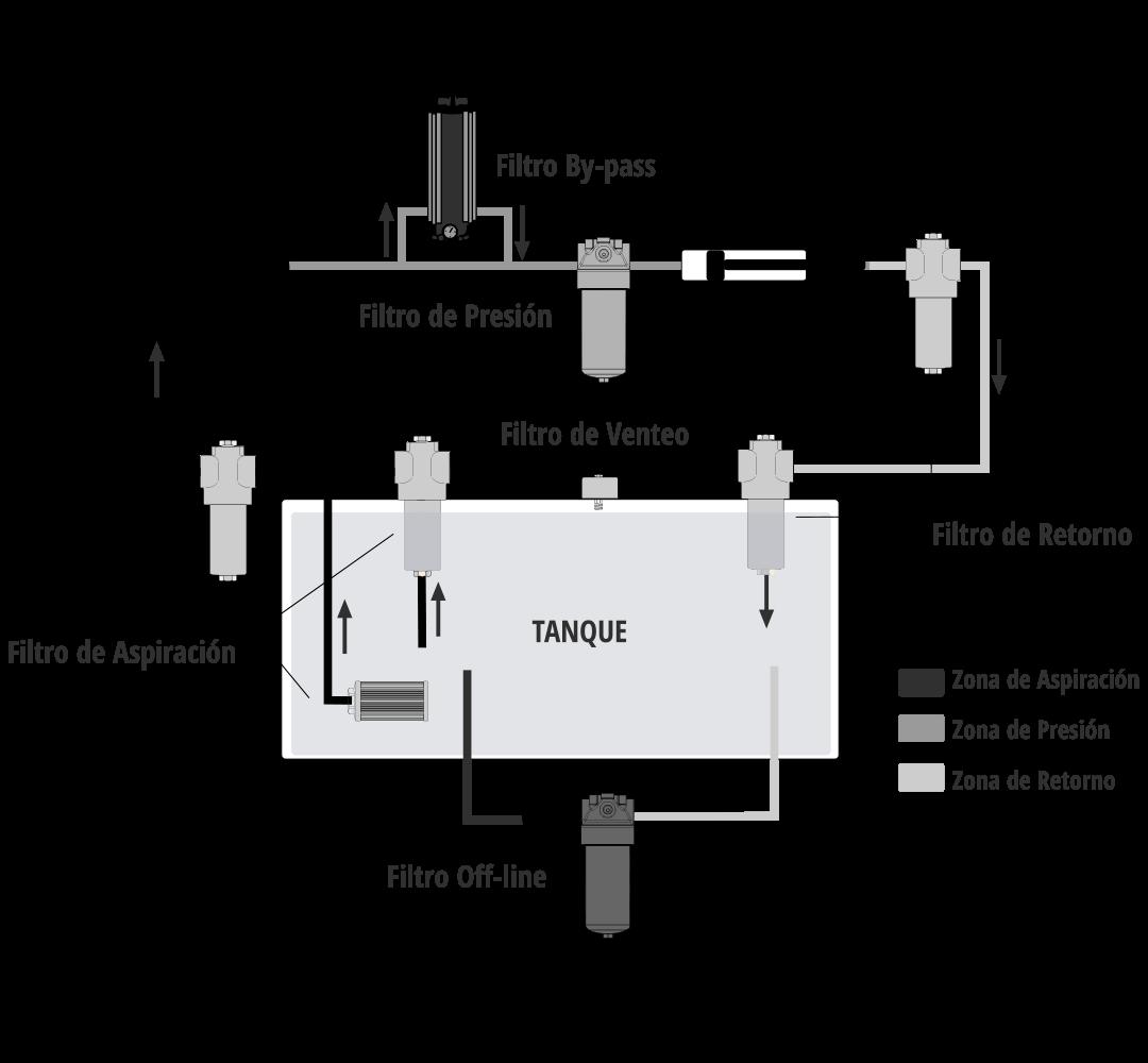 Filtro de presión funcionamiento